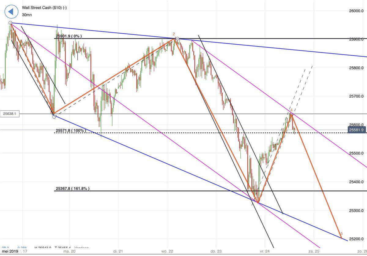 Work in progress #DowJones <br>http://pic.twitter.com/tvVlYyLL7e
