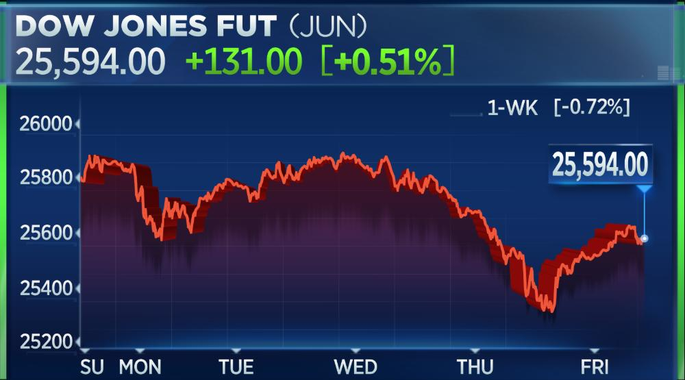 Dow futures pointing to a higher open ahead of the long weekend, but the index still on track for its 5th straight week of losses <br>http://pic.twitter.com/S0c5S12mp7