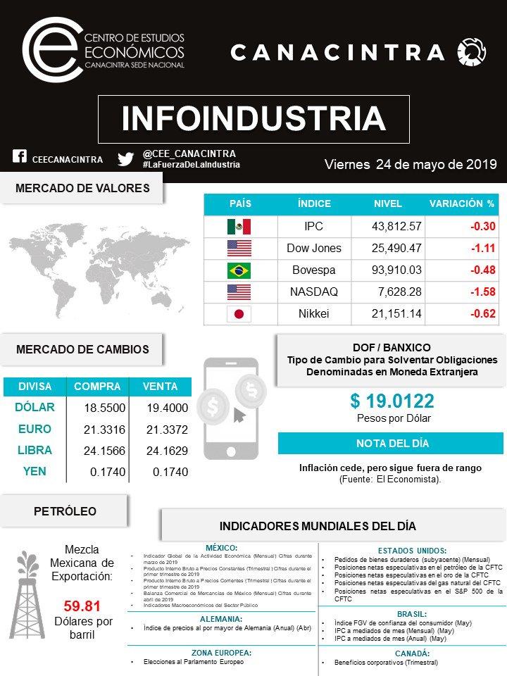 Centro de Estudios Económicos CANACINTRA's photo on #FelizViernesATodos