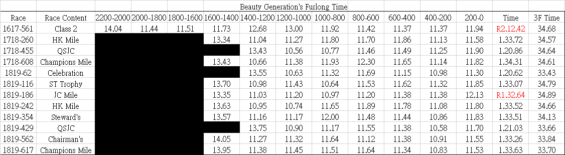 The estimate 1 furlong time of Beauty Generation from its 2 furlongs time in this season and key races. ビューティージェネレーションの推定ハロンタイム? #BeautyGeneration #ビューティージェネレーション