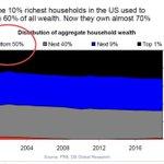 "Image for the Tweet beginning: DEUTSCHE: ""The distribution of household"