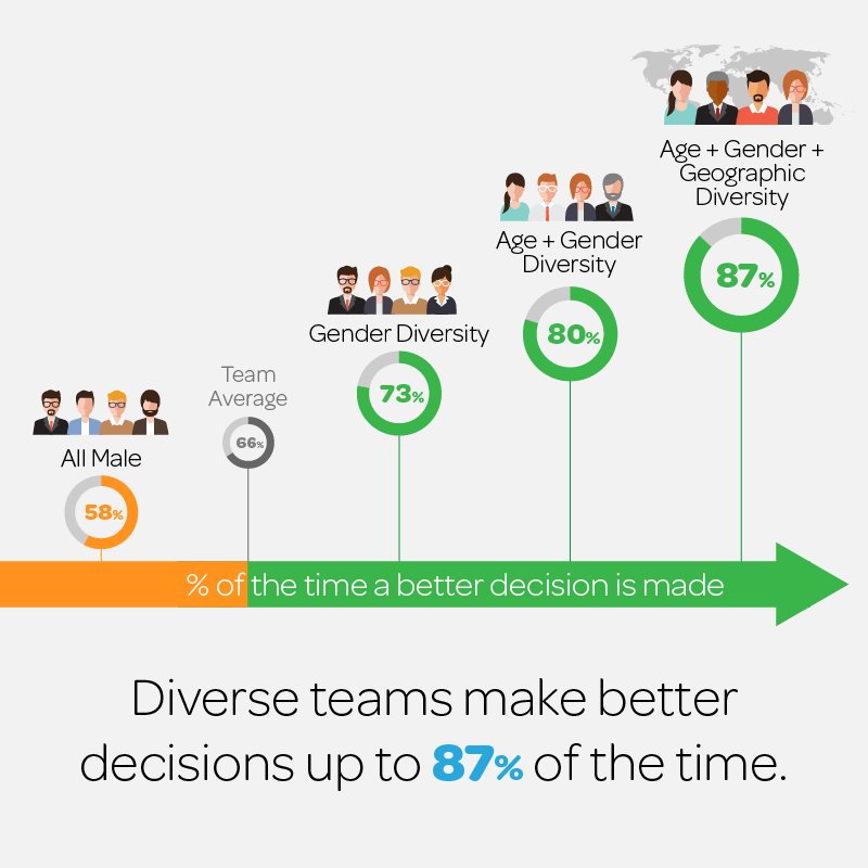 Research shows that diverse teams make better decisions 87% of the time: https://bloom.bg/2E4KWfx  #HR