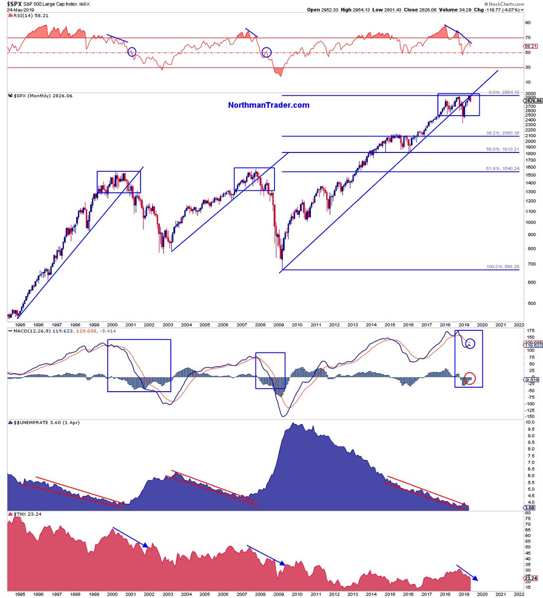 Sven Henrich S&P 500 chart