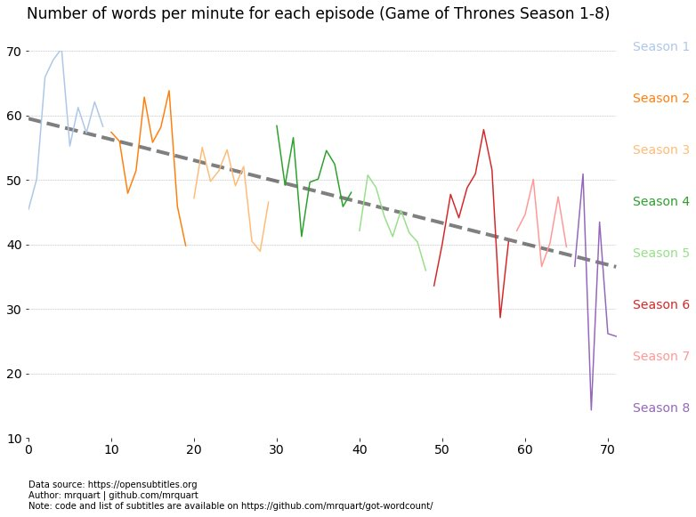 Twitter Users Think This Chart Helps Explain Why You Didn't Love Game of Thrones' Last Season