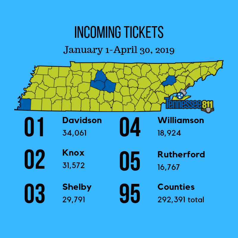 45% of the almost 300k tickets called in between Jan & April came from 5 TN counties #Call811…