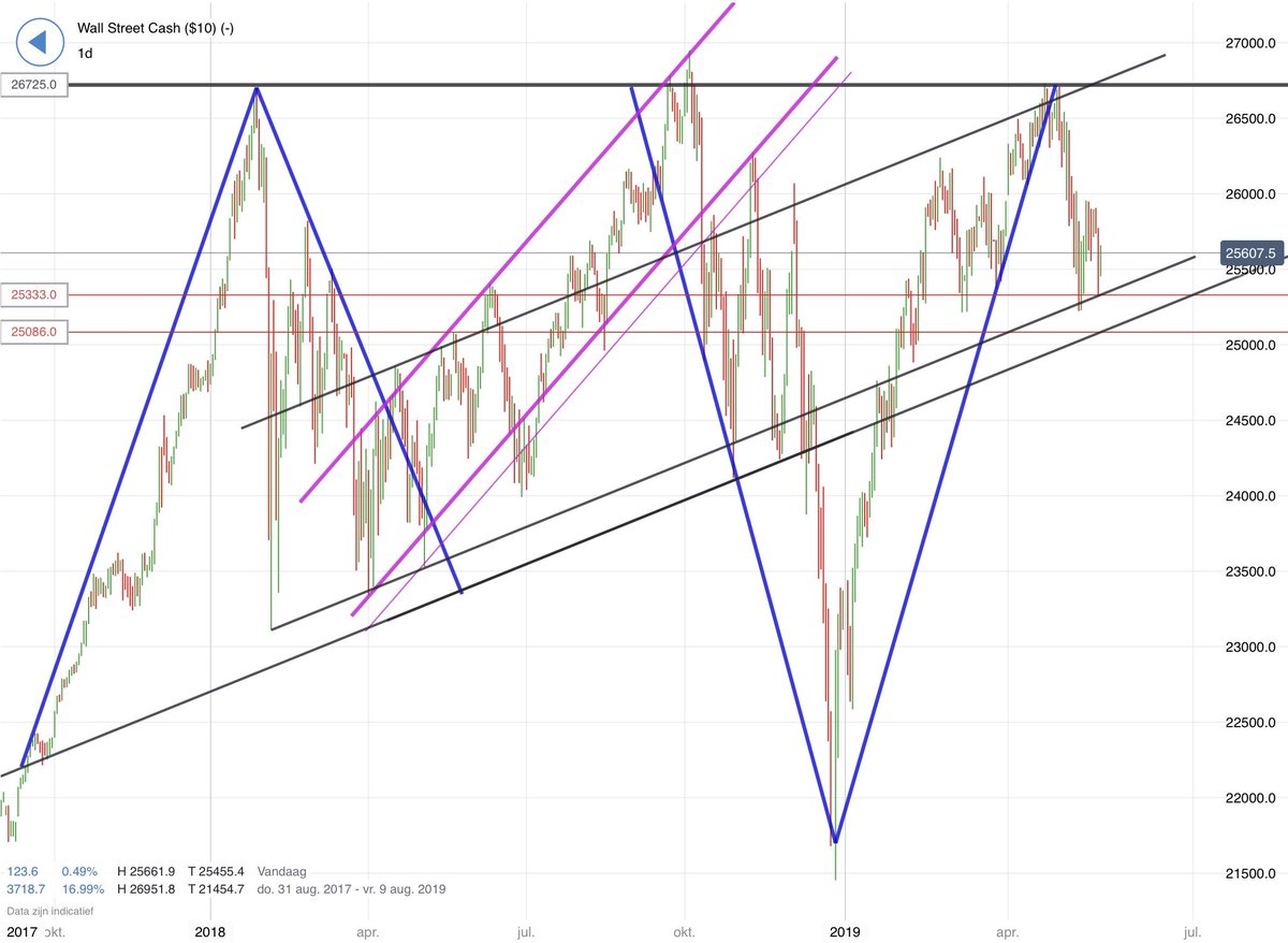 Some thoughts to think about into the long weekend   Critical areas are near but not broken   #dowjones #SP500<br>http://pic.twitter.com/kRDGAxuS1v