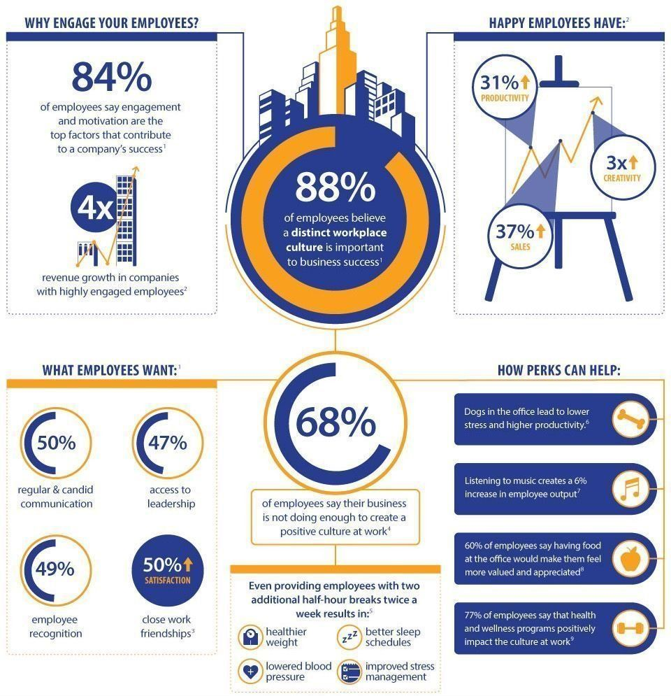 The importance of organisational culture and employee engagement #HR