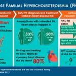 Image for the Tweet beginning: HCPs: Patients w/ familial hypercholesterolemia
