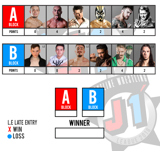 Tommorow we will have a special announcement regarding the J-1 League!  Here are the updated standings going into NEXGEN:3  See Both Blocks Live In #Rainham Tommorow. Tickets - http://www.frontlinewres.bigcartel.com    #frontline #frontlinewestling #fightnight