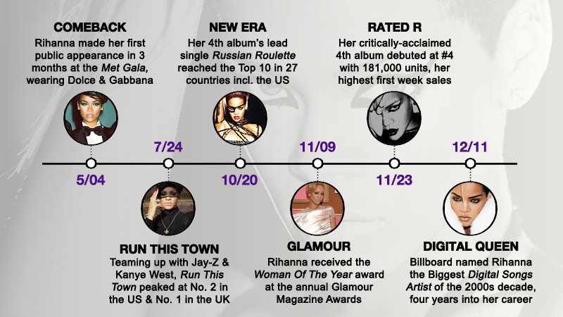 "FentyStats.com on Twitter: ""2010: Rihanna made history as the ..."