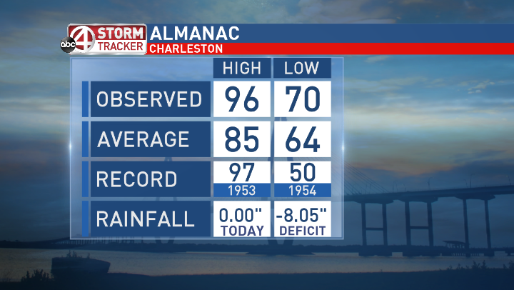 Hottest day of the year so far in the Lowcountry this year, just missed the record high by 1 &amp; it&#39;s about to get hotter! #chswx<br>http://pic.twitter.com/augmwxjSPR