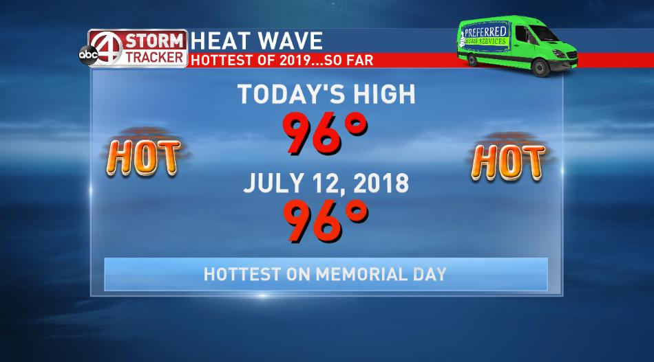 Today was the hottest in the Lowcountry in just over 10 months, and this heat wave will persist! #chswx<br>http://pic.twitter.com/tQhYXsf2jE