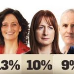 Image for the Tweet beginning: Tonight's RTE Exit poll is