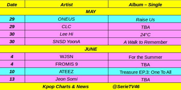 Kpop comeback in May & June:#ONEUS, #CLC, Lee Hi, #SNSD YoonA, #WJSN, #FROMIS9, #ATEEZ, Jeon Somi.