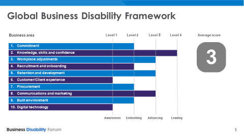 Going global: it's time for businesses to think big on disability http://bit.ly/2PjZKu0