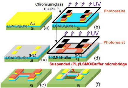 🆕Free-standing La0.7Sr0.3MnO3 suspended micro-bridges on buffered silicon substrates showing undegraded low frequency noise properties ▶️https://t.co/myhmxeqgmn @ENSICAEN @CNRS @CNRS_Normandie @Universite_Caen @normandieuniv @CornellEng @Stanford @GreycLab