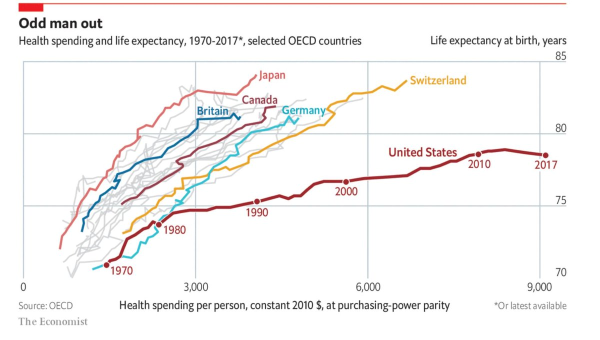 So, Canada spends about half what the USA spends per capita on healthcare, has much better life expectancy at birth - just behind Japan and Switzerland, ahead of Germany and the UK. Meanwhile, @fordnation and @AndrewScheer want to cut health spending. #cdnpoli #onpoli<br>http://pic.twitter.com/qrXZislmVR