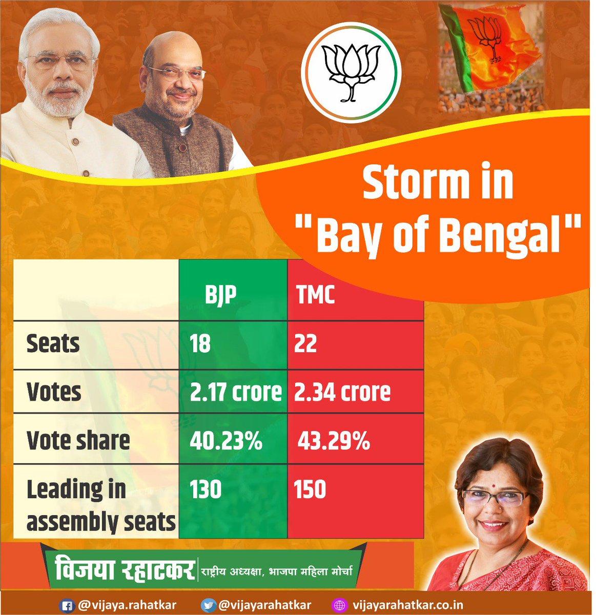 Interesting figures from West Bengal.  But it&#39;s not just Math; but Bengali Chemistry with Modi Ji.  Jai Shriram...!!! <br>http://pic.twitter.com/dyW0ueea6R