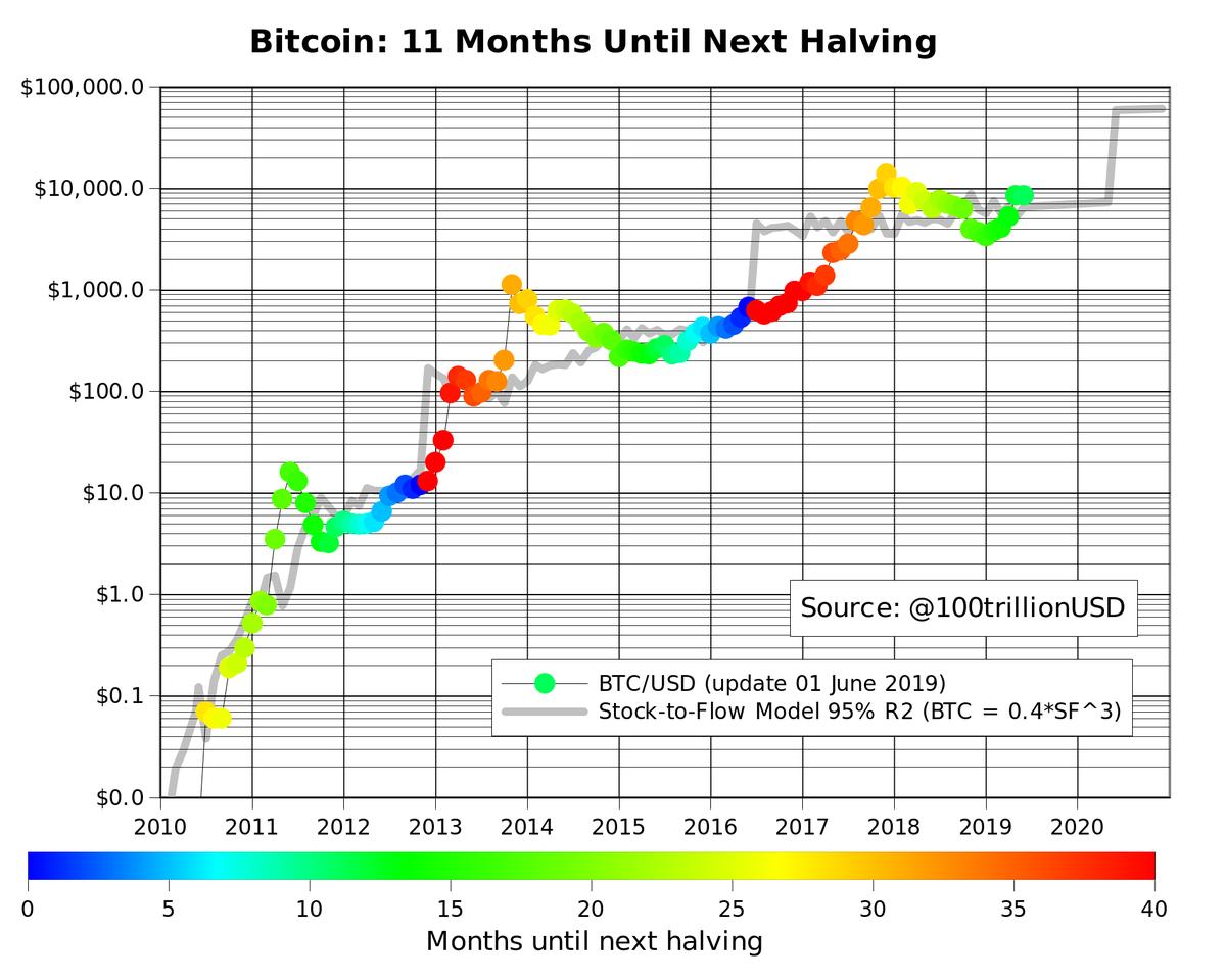 bitcoin ár twitter