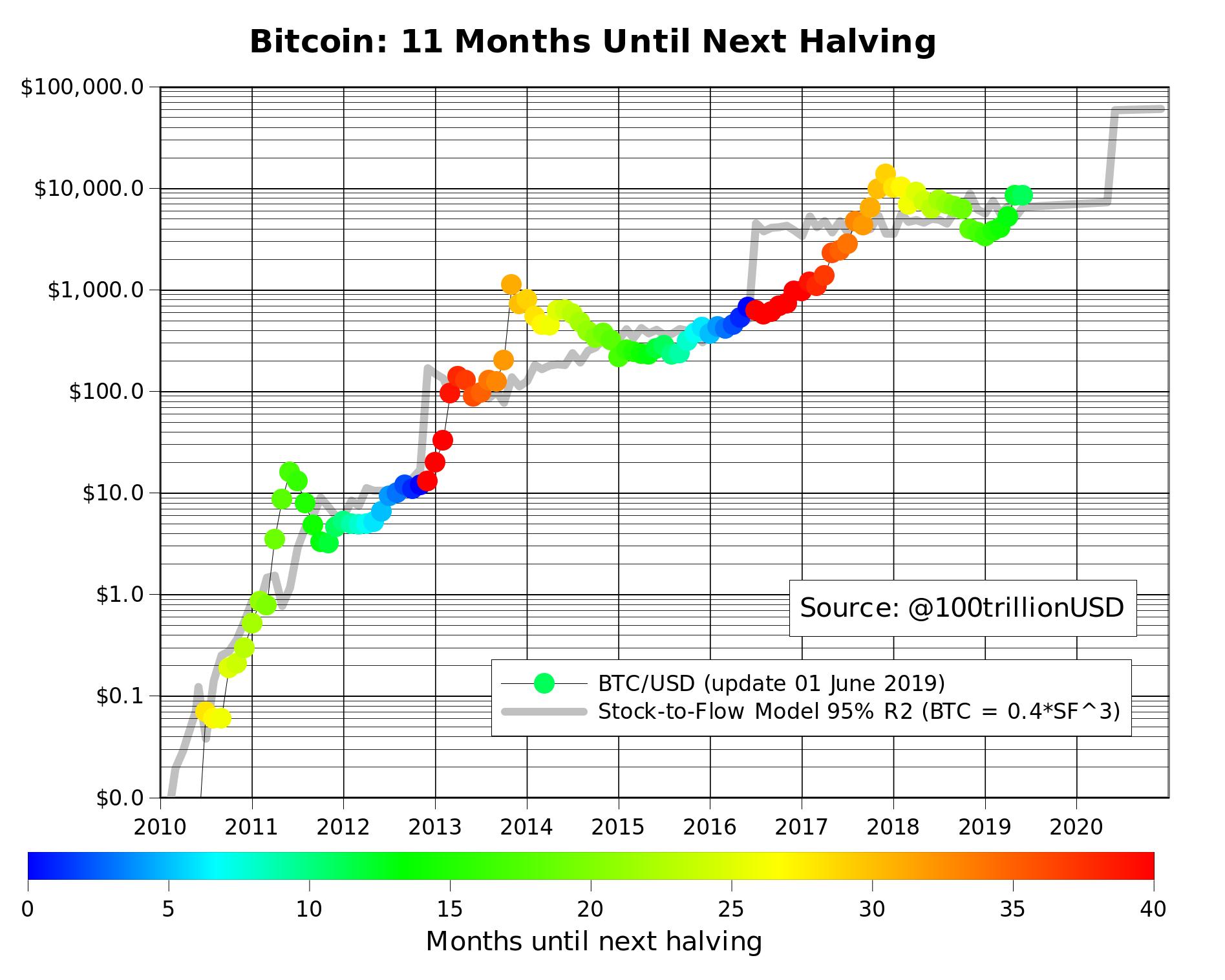 bitcoin 1 év diagram