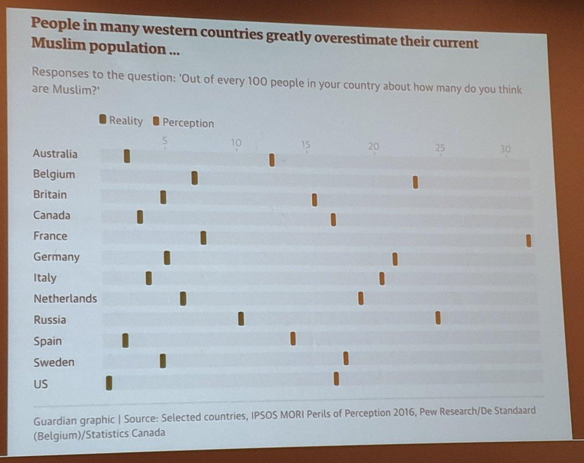 Hvor mange muslimer tror folk det er i landet deres (grønt), vs. hvor mange det faktisk er (rødt)...
