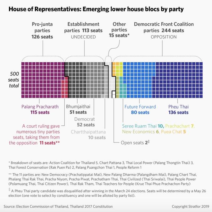 Bloques de partidos en el parlamento tras las elecciones de 2019 | Fuente: Stratfor