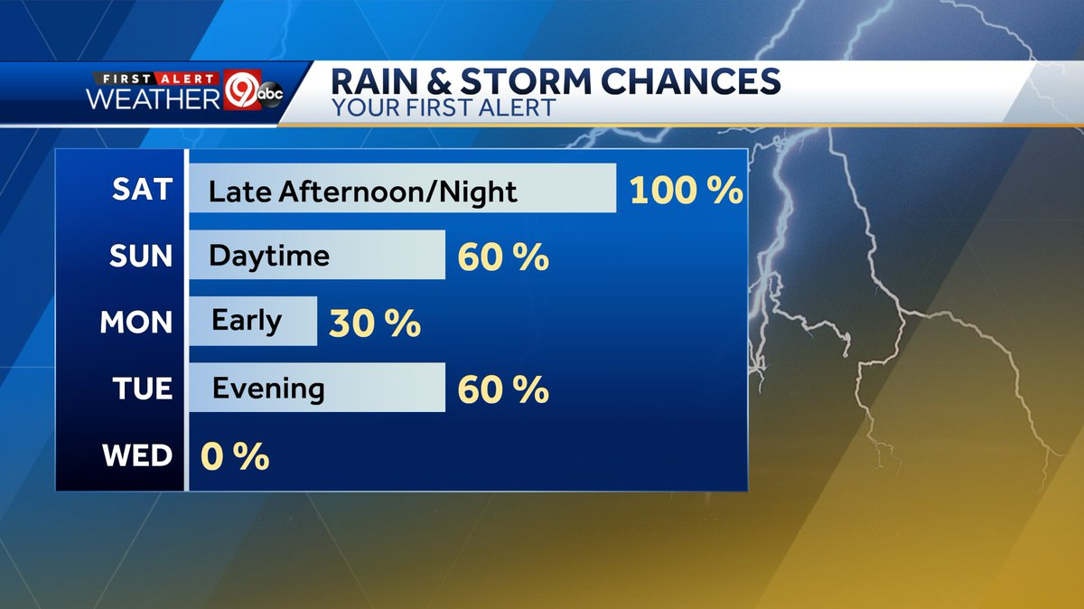 Flash flood watch until 7 AM Sunday morning. Heavy rain and t-storms will roll back in tonight. Some of the storms might also produce strong wind gusts and hail. Tornado threat is low but not zero. #kmbc<br>http://pic.twitter.com/VVOfAL6YUR