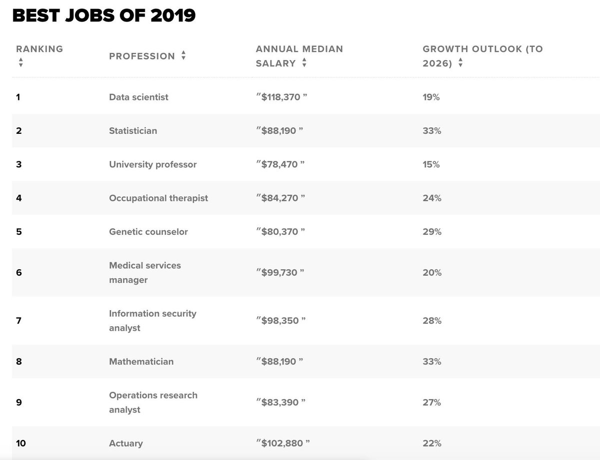 Here are the best and worst jobs of 2019.  https:// cnb.cx/2VMXine  &nbsp;  <br>http://pic.twitter.com/YDLW9USji0