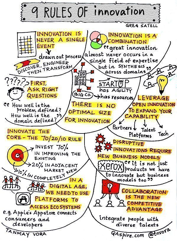 The 9 Rules of #Innovation. {Infographic}  #startups #disruption #strategy #Engineering #ecosystem @Fisher85M #fintech #DigitalMarketing #Marketing #defstar5 #SMM #tech