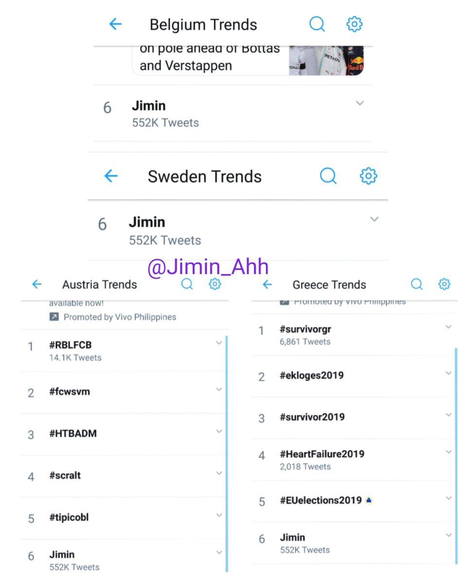 Jimin is now trending...   #6 Belgium, Sweden, Austria, Greece #7 Lebanon #8 Germany, Norway #9 Poland #13 Netherlands  #14 Egypt  May 26, 2019 4:22AM (kst time) #JIMIN<br>http://pic.twitter.com/IH0F5mdDyV