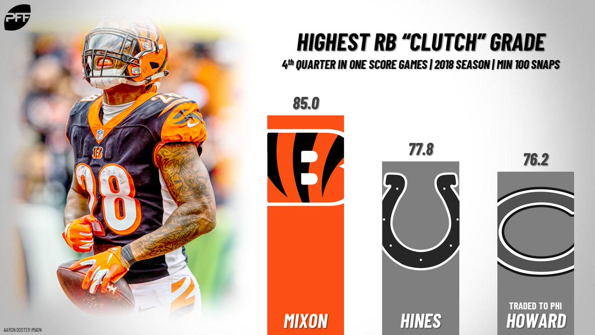 CLUTCH.  In the fourth quarter of one-score games last season, no RB was better than Joe Mixon.  #WHODEY #Bengals @Joe_MainMixon<br>http://pic.twitter.com/RRnwbbGnOt
