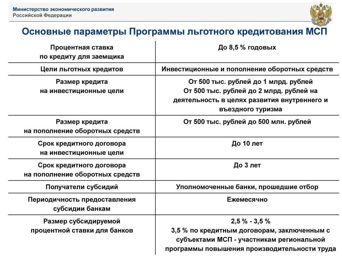 проценты по договору инвестиционного займа
