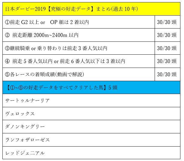 日本ダービー2019 ◎⑥サートゥルナーリア ○⑦ダノンキングリー  馬連ワイド⑥⑦  詳しい解説は動画です😊 →https://t.co/ANwOeibdGS