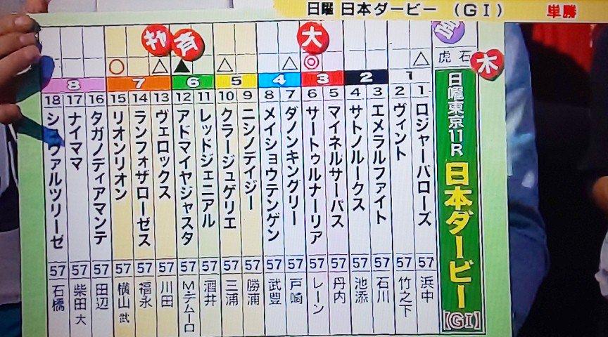 【日本ダービー】ウイニング競馬、キャプテン渡辺とジャンポケ斉藤の狙い馬