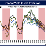 Image for the Tweet beginning: Yield curves all around the