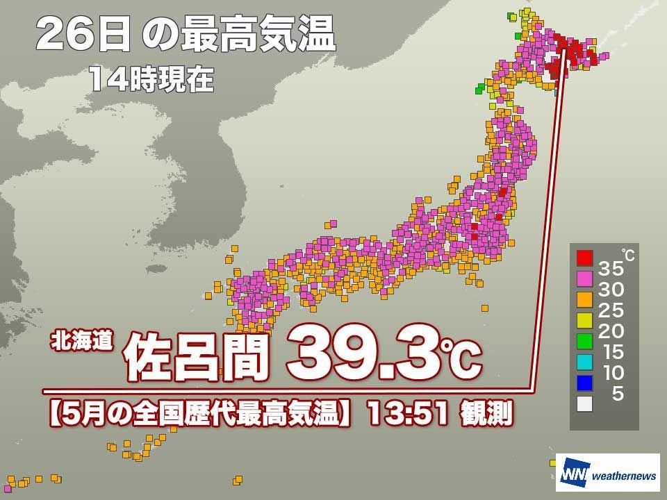 【佐呂間で39.3℃観測】 14時までに、北海道の佐呂間町では最高気温が39.3℃まで上がっています。5月の歴代全国最高気温や、北海道内の観測史上最高気温の記録を更新中でです。 体温を上回るような危険な暑さです。熱中症に警戒し、作物や家畜の管理に十分注意してください。 https://weathernews.jp/s/topics/201905/260195/…