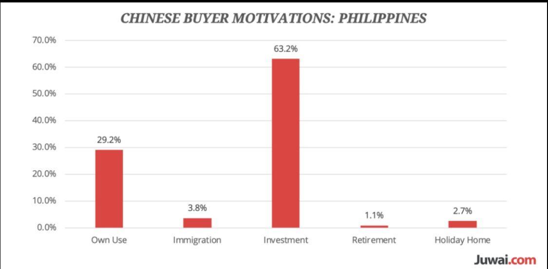 2010年から2018年の期間で、マニラ都心の不動産価格は倍に値上がりし、2018年の中国人による対マニラ不動産の価格問合せは200.6%増加した。フィリピンで不動産を買おうと思っている日本人は急いだ方がいい。中国人が大量にやってきてからでは値段がもっと上がるだろう#楊暁帆の世界投資情報