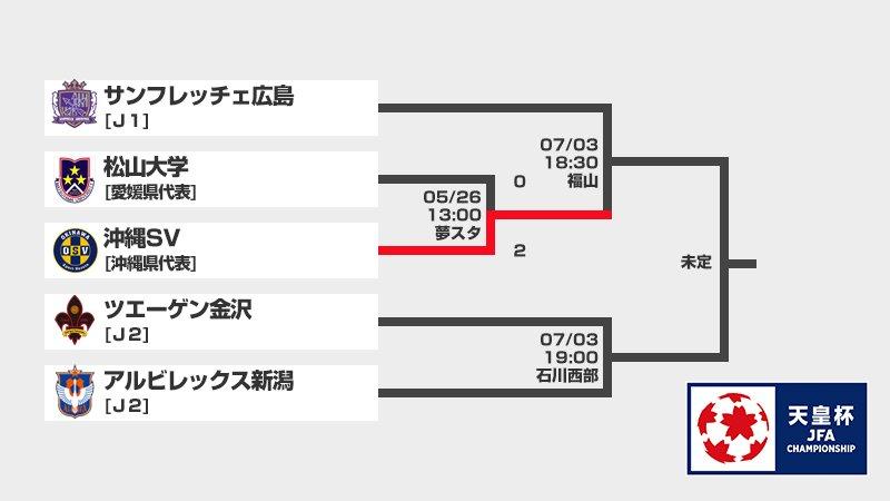 🌸#天皇杯 1回戦🌸  #髙原直泰 のゴールで先制した #沖縄SV が松山大学に2-0で勝利し、2回戦で #サンフレッチェ広島 と対戦します❗️  http://www.jfa.jp/match/emperorscup_2019/schedule_result/…
