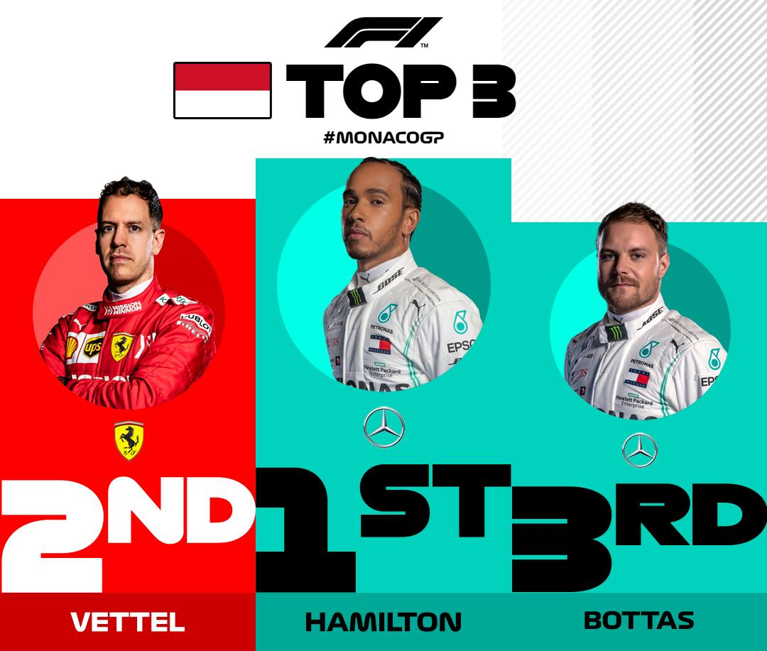 BREAKING: @LewisHamilton wins in Monaco and extends his lead at the top of the standings 👏  @Max33Verstappen finishes P2, but a time penalty drops him to P4  #MonacoGP 🇲🇨 #F1