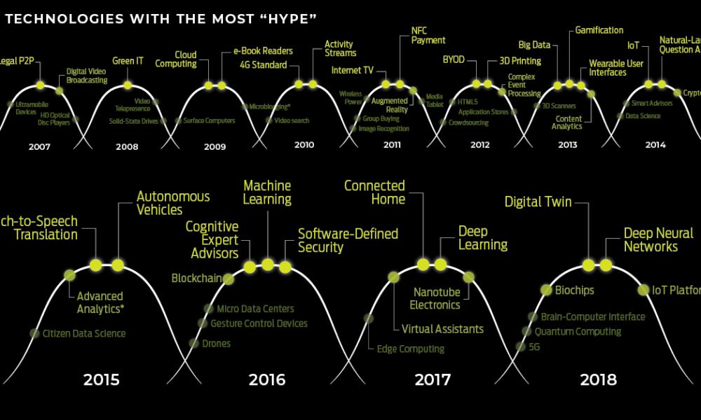 test Twitter Media - Interesting to see all the hype cycles laid out like this, & to see which hyped technologies made it to mainstream, & those that passed us by - The Most Hyped Technology of Every Year From 2000-2018 https://t.co/AF05pVAGN5 #ai #quantumcomputing #cloud #artificialintelligence https://t.co/Q787W0OZzF