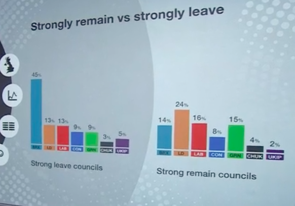 How Britain voted in Leave versus Remain areas The #Brexit Party is hoovering up votes in Leave areas The Lib Dems are dominant in Remain, with Greens not far behind Labour Conservatives hammered across board Remarkable scenes in British politics  #ep2019 #EuropeanElectionResults