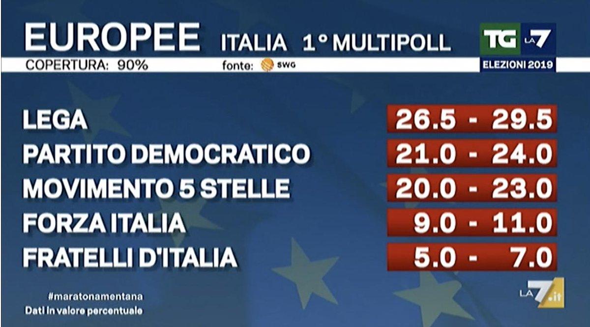 Gli exit poll di Mentana- risultati europee