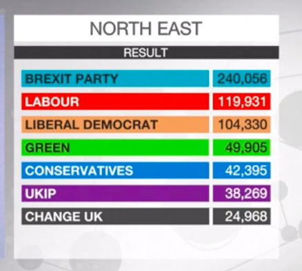 UK North East result #ep2019