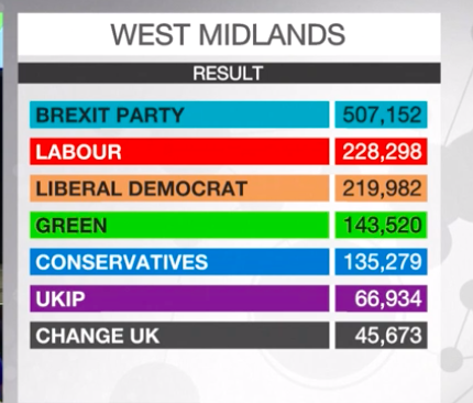 Ouch. Look at these West Midlands numbers - a historic stronghold for Euroscepticism #Brexit #ep2019