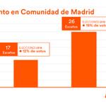Image for the Tweet beginning: 📈 ¡Hemos aumentado en 50%
