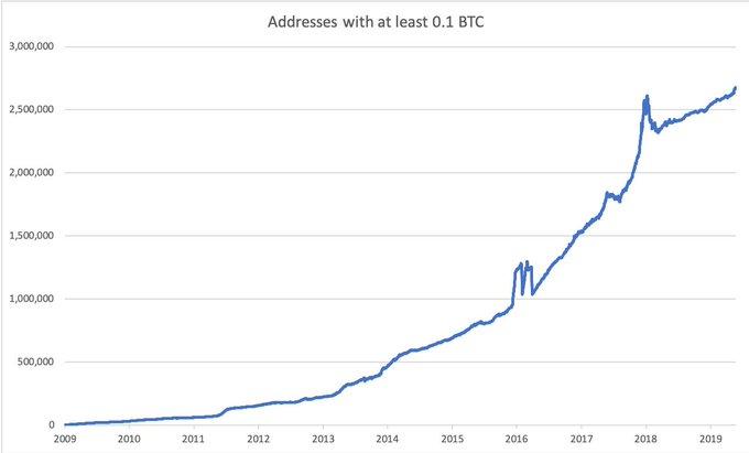 bitcoin sets