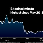 Image for the Tweet beginning: Bitcoin soared to the highest