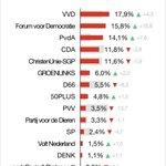 @BarendrechtPvdA - De PvdA heeft tijdens de Europese verkiezingen ook in #Barendrecht een prachtig resultaat behaald.  Kiezers bedankt voor jullie stem🌹#PvdA #EP2019 https://t.co/GAu7UP65Bm