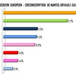 Image for the Tweet beginning: Une belle participation (55%),   Des