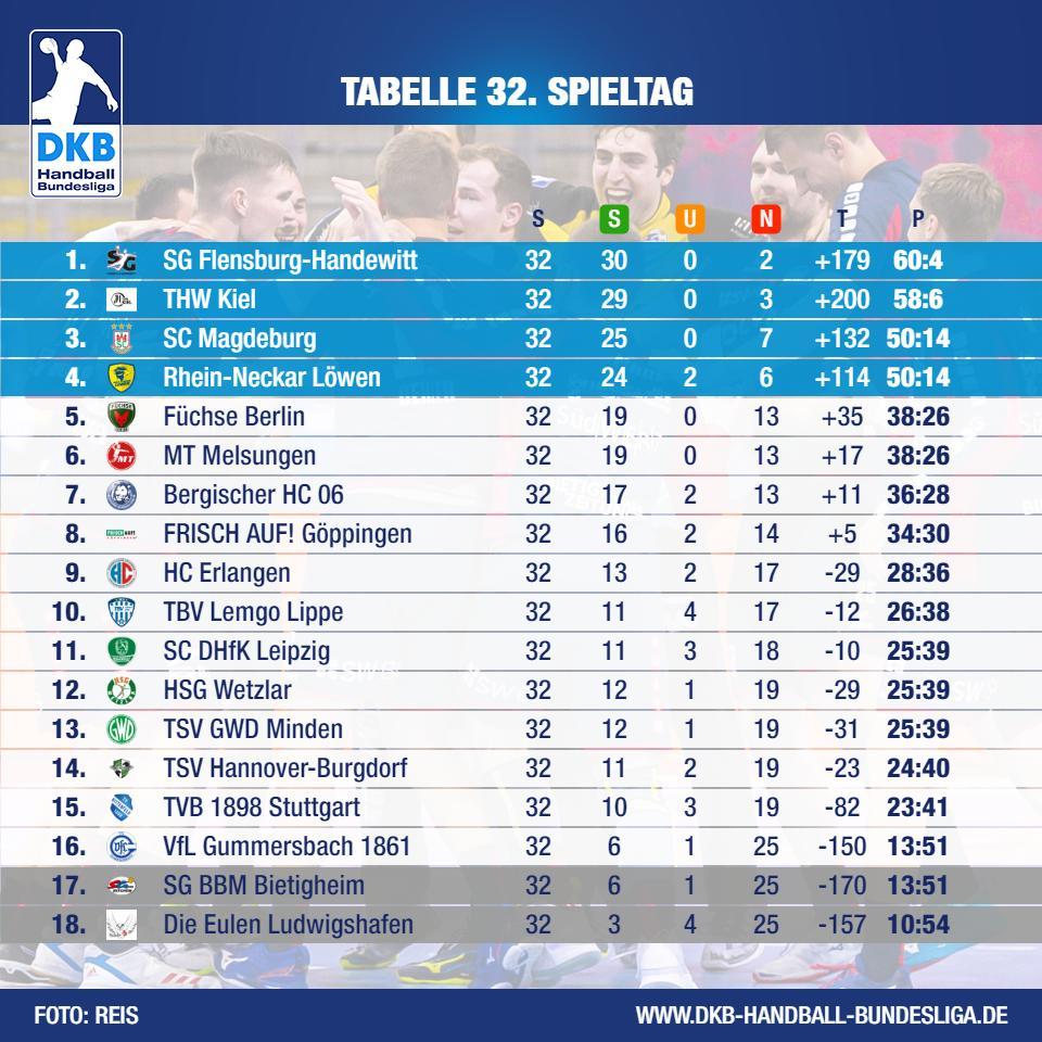 Handball Bundesliga Tabelle Männer